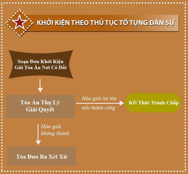 khoi-kien-to-tung-dan-su-dat-dai