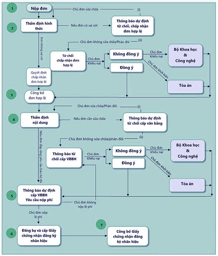 Sơ đồ quy trình đăng ký bảo hộ nhãn hiệu